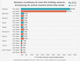 thanksgiving online shopping online marketing trends online shopping