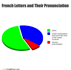 Internet Meme Pronunciation - french letters and their pronunciation graphjam funny graphs