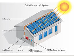 Home Solar Power System Design Solar Power Orlando Solar Panels - Solar powered home designs