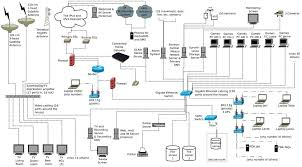 Home Lan Network Design Post Your Pictures Of Your Network Setup Page 3