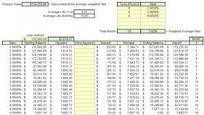 Amortization Calculator Excel Template Excel Present Future Values Excel Cfo