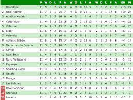 Premier League Table Premier League Table Plus The Standings In Serie A La Liga