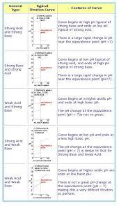Ap Chem Reference Table Ap Lab 14 Acid Base Titration 100 Images Acid Base Titration
