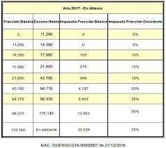 retencion en la fuente tabla 2016 tabla de impuesto a la renta 2017 ecuadorlegalonline