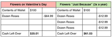 How Much Is A Dozen Roses What Every Man Should Know About Giving Flowers Primer