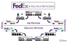 Ups Transit Map The Differences Between Fedex And Ups Comparison Idrive Logistics