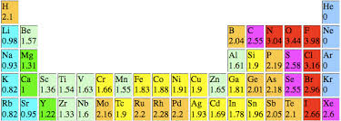 Atoms Bonding And The Periodic Table Solubility Of Liquids