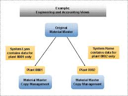 Sap Material Master Tables by Sap Library Idoc Interface Ale
