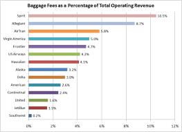 10 5 of spirit u0027s revenue comes from baggage fees u2013 consumerist