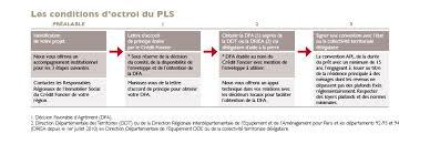 credit foncier si e social prêt locatif social associations fondations mutuelles