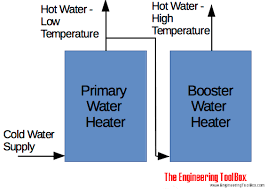 design criteria for hot water supply system domestic hot water service systems design procedure