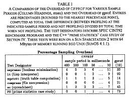 Overhead Calculation Spreadsheet Call Path Refinement Profiles
