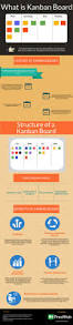 16 best kanban images on pinterest project management time