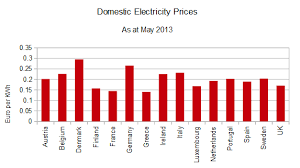 comparison of eu electricity prices not a lot of that