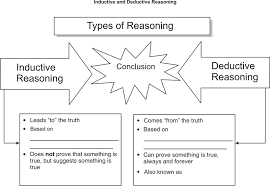 inductive and deductive reasoning ck 12 foundation