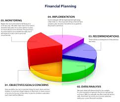 Excel Financial Plan Template Planning For Your Financial Success Objectives Goals And