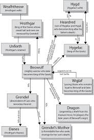 themes of beowulf poem character map