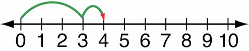 number line subtraction worksheets 1st grade kelpies