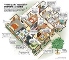 vacation rental house plans disaster planning for your vacation rental vacation rental