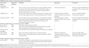 full text adherence persistence and medication discontinuation