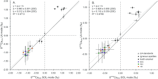 precise analysis of calcium stable isotope variations in