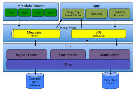 apache atlas u2013 architecture