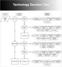 decision tree template 6 printable decision tree templates to