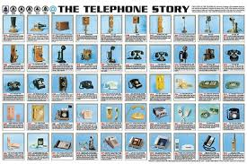history of telephone the calculator reference
