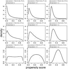 propensity score model overfitting led to inflated variance of