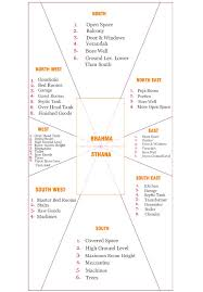 the 25 best vastu shastra ideas on pinterest feng shui tips