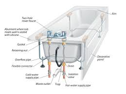 Home Plumbing System The Anatomy Of A Bathtub And How To Install A Replacement Diy