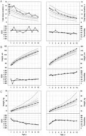 sleep duration from ages 1 to 10 years variability and stability