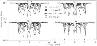 structural and magnetic relaxations of mechanically alloyed fe u2013mo