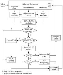 Window Framing Diagram Sensors Free Full Text Unified Camera Tamper Detection Based