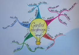 Mind Map Examples A Mindmap Of A Cbt Workshop Northside Partnership Local