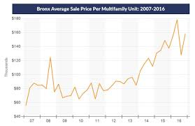 average apartment prices bronx multifamily dollars flow to westchester investment properties