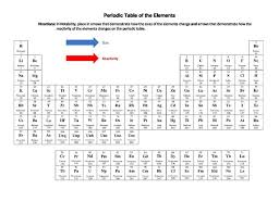 Periodic Table Changes 74 Best Snc1d Chemistry Atoms Elements And Compounds Images