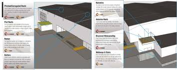 Basement Tanking Methods - liquid roofing systems waterproofing roofing systems