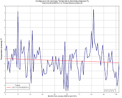 government data show u s in decade long cooling