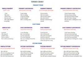 table of english tenses pdf english grammar tenses lessons tes teach