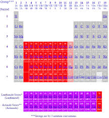transition metals periodic table of the elements
