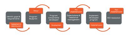 instructional design u0026 consulting u2013 faqs intelivate