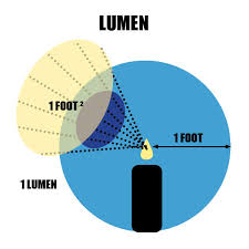 Lumens Light Meter How To Measure Light Standard Products Inc