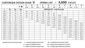 Garage Door Torsion Spring Winding Bars by Garage Door Spring Rate Calculator Wageuzi