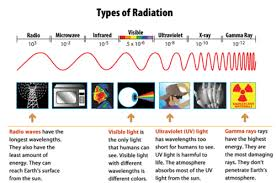 What Color Of Visible Light Has The Longest Wavelength Solar Energy On Earth Ck 12 Foundation