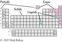 Solid Liquid Gas Periodic Table New Periodic Table Solid Liquid Gas At Room Temperature Periodic