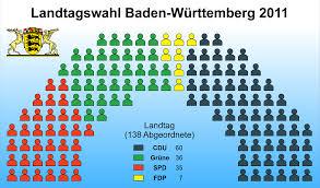 Baden Wuttemberg Baden Württemberg