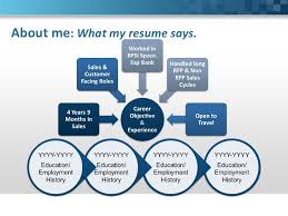 Resume About Me Examples by Sales Interview Presentation