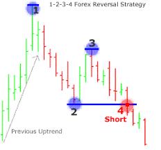 chart pattern trading system 1 2 3 4 reversal forex trading system forex strategies forex