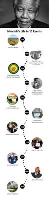 nelson mandela biography quick facts 17 best madiba images on pinterest nelson mandela for kids south